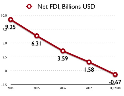 Korealawblog Images Posts Korea Fdi Trend 2004-2008